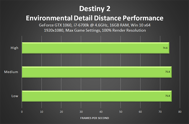 Destiny 2 - Environmental Detail Distance Performance