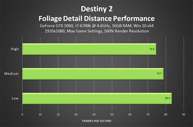 Destiny 2 - Foliage Detail Distance Performance