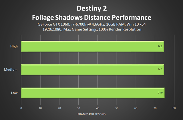 Destiny 2 - Foliage Shadows Distance Performance