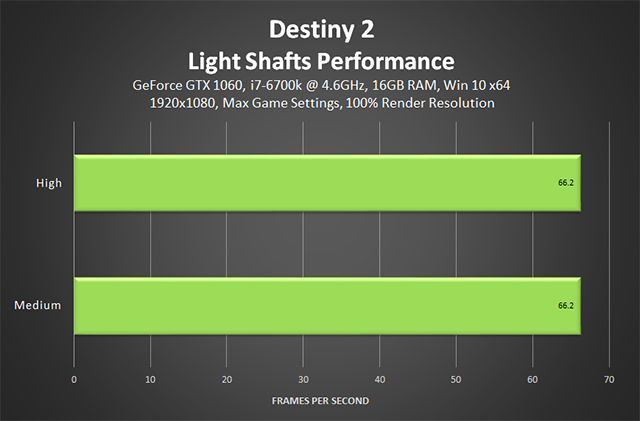 Destiny 2 - Light Shafts Performance