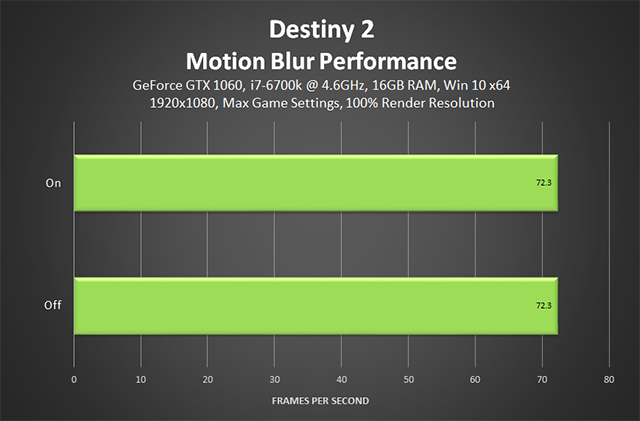 Destiny 2 - performance do desfoque de movimento