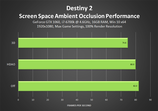 Destiny 2 - Screen Space Ambient Occlusion Performance