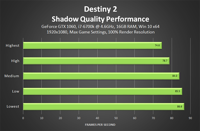 Destiny 2 - Shadow Quality Performance