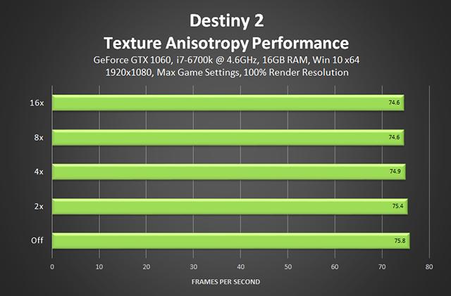Destiny 2 - Prestazioni anisotropia texture