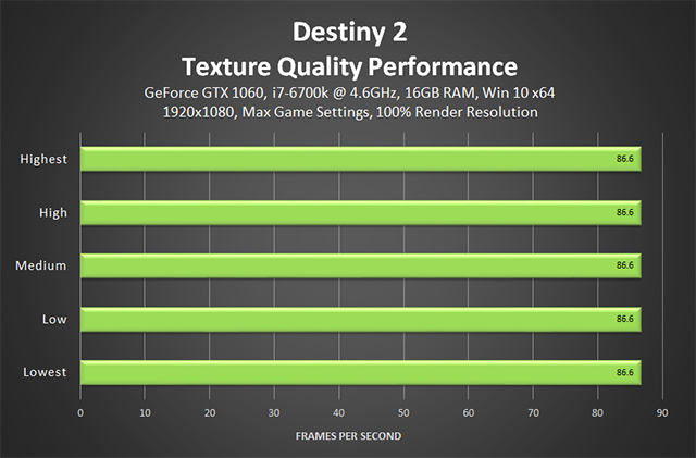 Destiny 2 - Texture Quality Performance