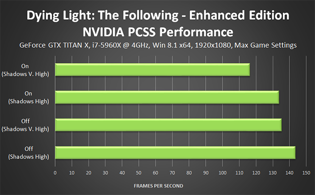 Dying Light PC - NVIDIA Percentage Closer Soft Shadows (PCSS) Performance