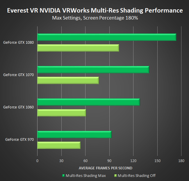 Everest VR NVIDIA GeForce GTX VRWorks Multi-Res Shading Performance