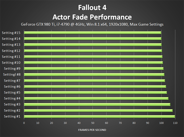 Fallout 4 PC - Actor Fade Performance