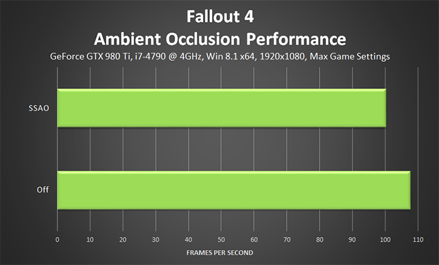 Fallout 4 PC - Ambient Occlusion Performance