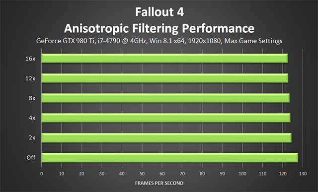 Fallout 4 PC - Anisotropic Filtering Performance