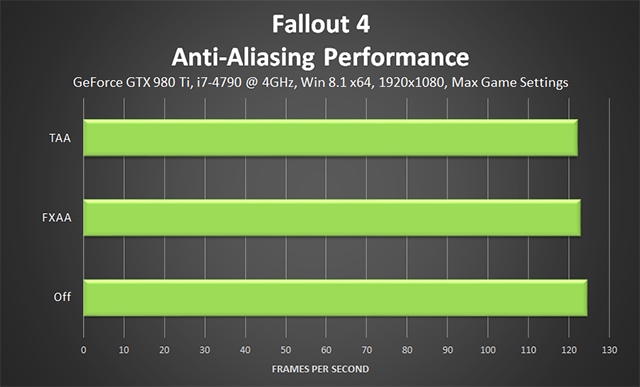 Fallout 4 PC - Anti-Aliasing Performance