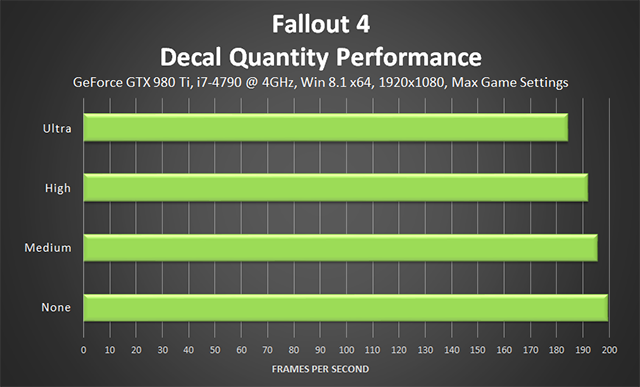Fallout 4 PC - Decal Quantity Performance
