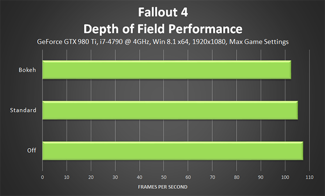 Fallout 4 PC - Depth of Field Performance