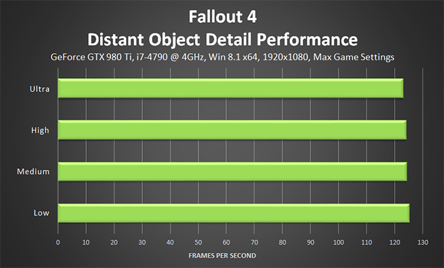 Fallout 4 PC - Distant Object Detail Performance