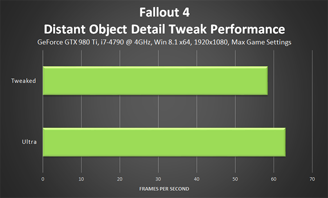 Fallout 4 PC - Distant Object Detail Tweak Performance