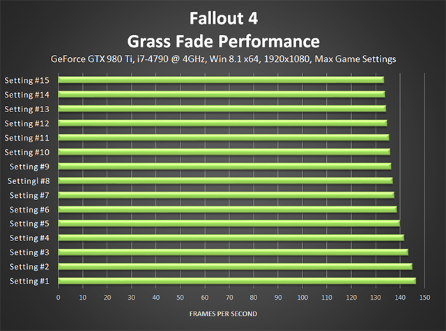 Fallout 4 PC -  Performance