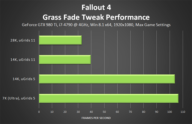 Fallout 4 PC - Grass Fade Tweaks Performance