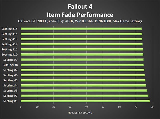 Fallout 4 PC - Item Fade Performance