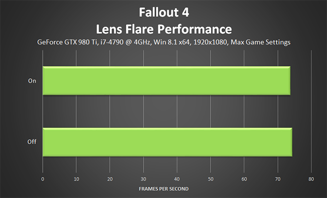 Fallout 4 PC - Lens Flare Performance