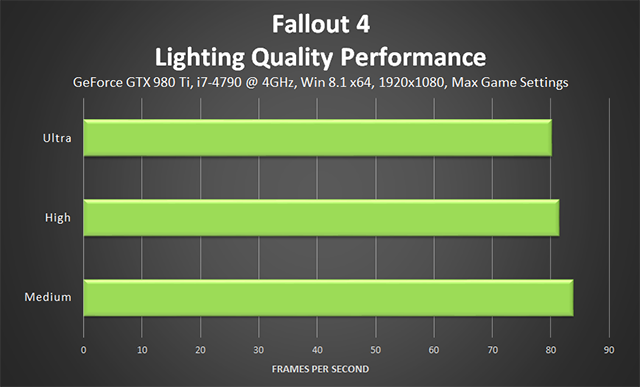 Fallout 4 PC - Lighting Quality Performance