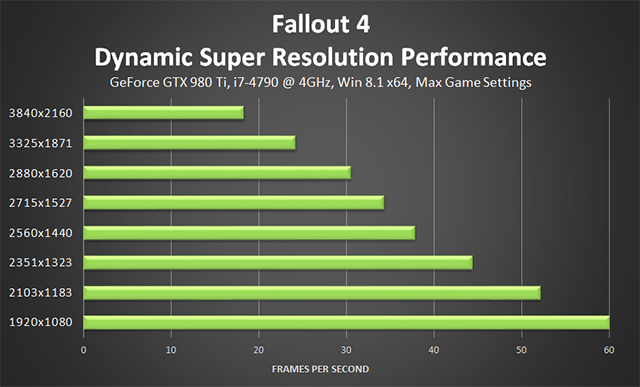 Fallout 4 PC - NVIDIA Dynamic Super Resolution Performance
