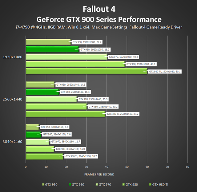 Fallout 4 PC - GeForce GTX 900 Series Max Setting Performance
