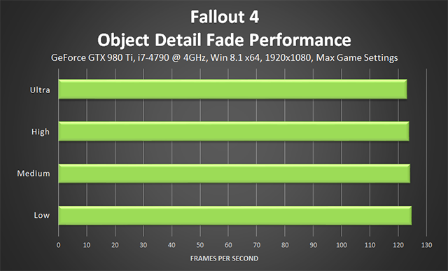 Fallout 4 PC - Object Detail Fade Performance