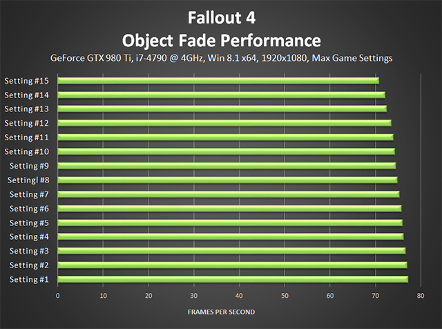 Fallout 4 PC - Object Fade Performance
