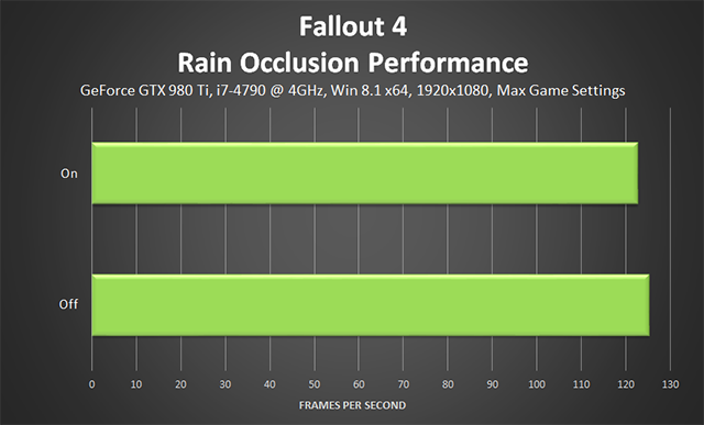 Fallout 4 PC - Rain Occlusion Performance