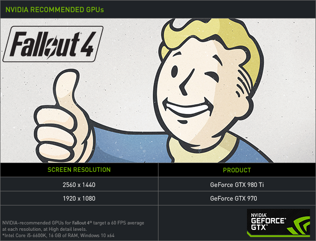 Fallout 4 NVIDIA Recommended GPUs