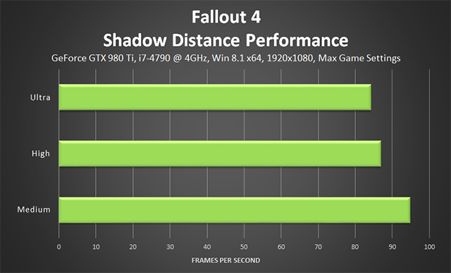 Fallout 4 PC - Shadow Distance Performance