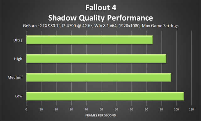 Fallout 4 PC - Shadow Quality Performance