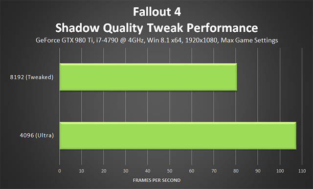 Fallout 4 PC - Shadow Quality Tweak Performance