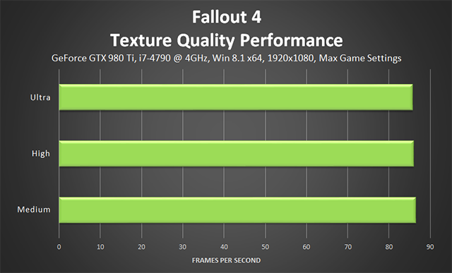 Fallout 4 PC - Texture Quality Performance