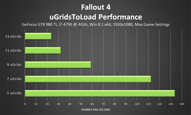 Fallout 4 PC - uGridsToLoad Performance