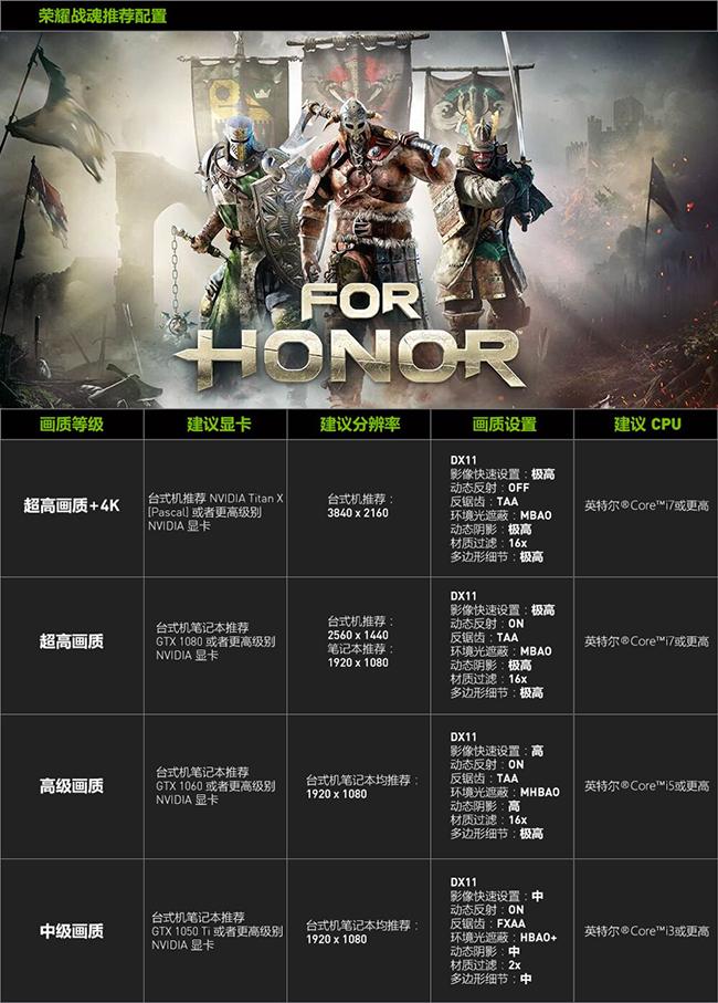 """""""荣耀战魂 (For Honor)""""NVIDIA 推荐显卡 (GPU)"""
