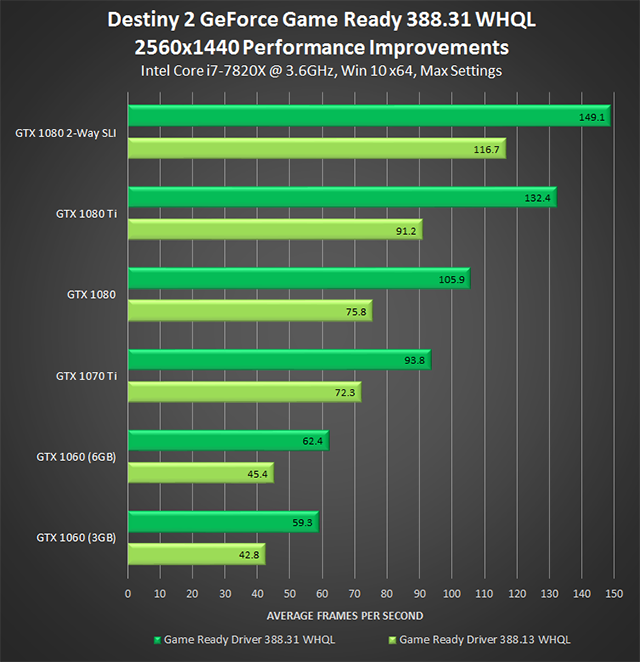 GeForce Game Ready 388.31 WHQL Drivers: Destiny 2 2560x1440 Performance Improvement Chart