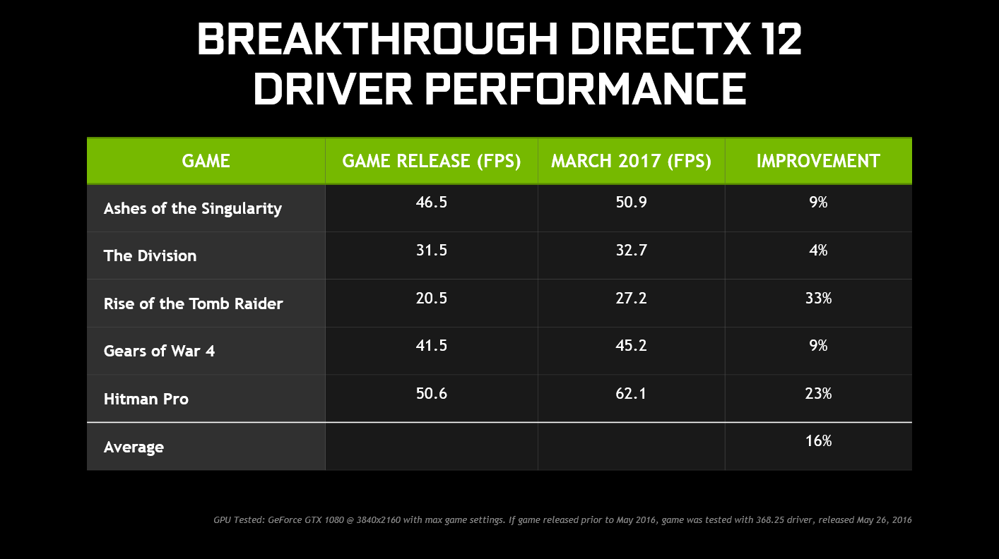 Nvidia windows 10 problems - Dx 12 Benchmarks From Nvidia