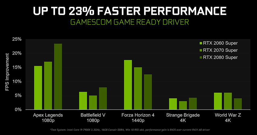 Gamescom Game Ready Driver Improves Performance By Up To 23% In Top Titles