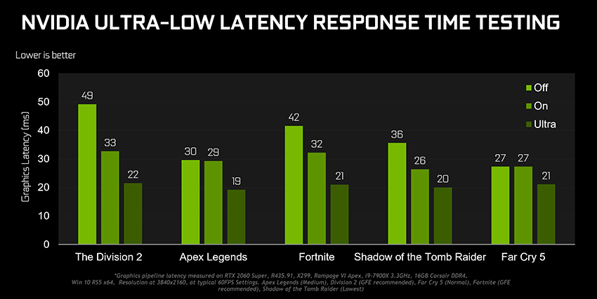 Gamescom Game Ready Driver Latency Mode Performance Results