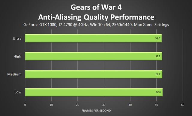 《戰爭機器 4》- 防鋸齒品質效能