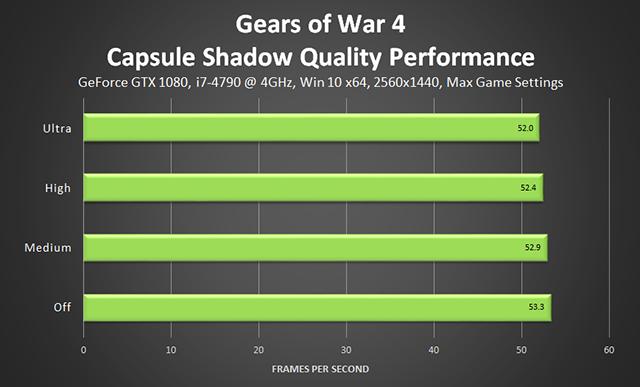 《戰爭機器 4》- 膠囊體陰影品質效能