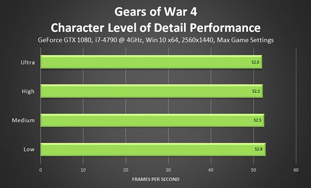 《戰爭機器 4》- 角色細節程度效能