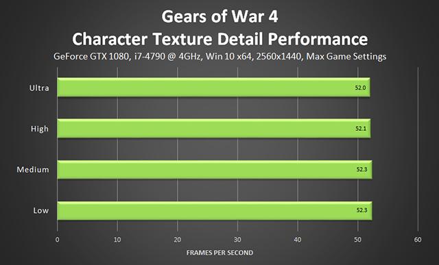 《戰爭機器 4》- 角色紋理細節效能