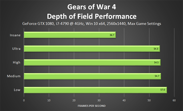 Gears of War 4 - Depth of Field Performance