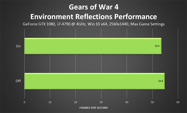 Gears of War 4 - Environment Reflections Performance