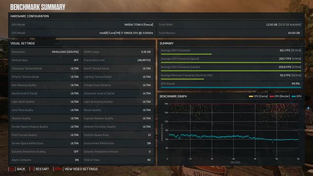 《戰爭機器 4》- GeForce.com NVIDIA TITAN X 3840x2160 極高基準