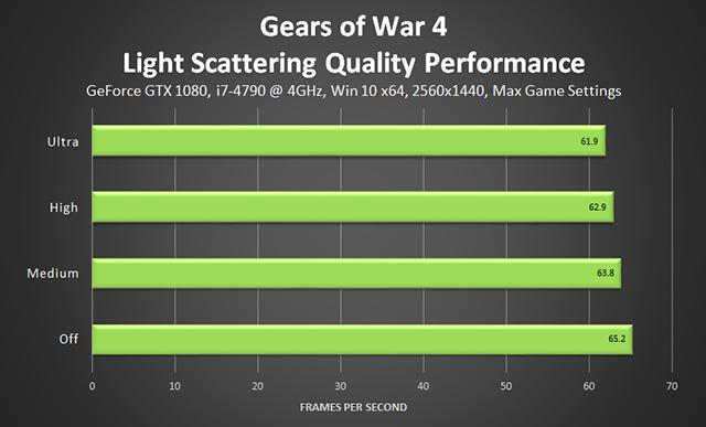 《戰爭機器 4》- 光線散射品質效能