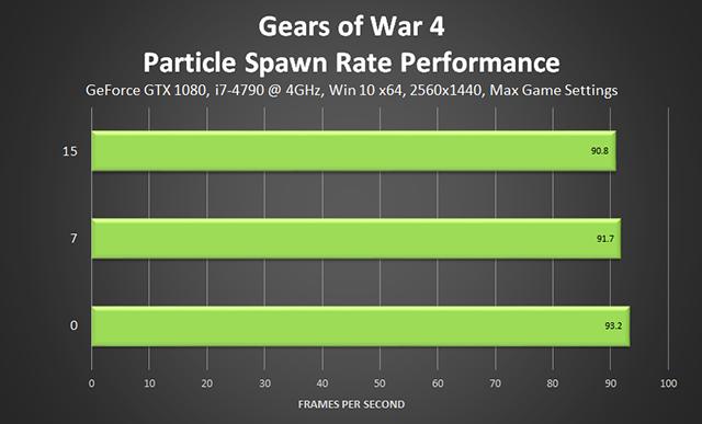 《戰爭機器 4》- 粒子擴散程度效能