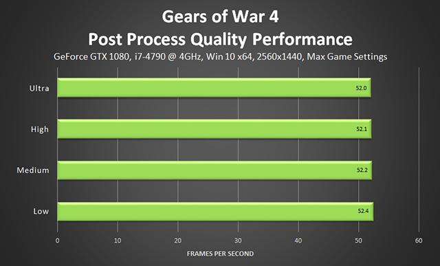 《戰爭機器 4》- 後製品質效能
